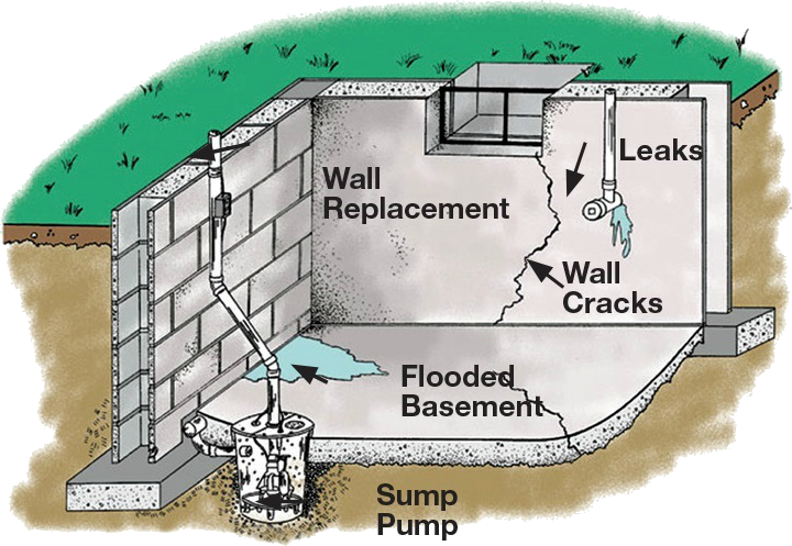 local basement waterproofing crawl space repair and foundation repair